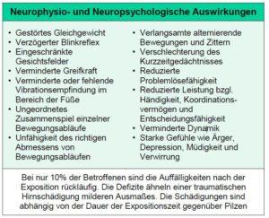 Neurophysio- und Neuropsychologische Auswirkungen von Schimmelpilzen